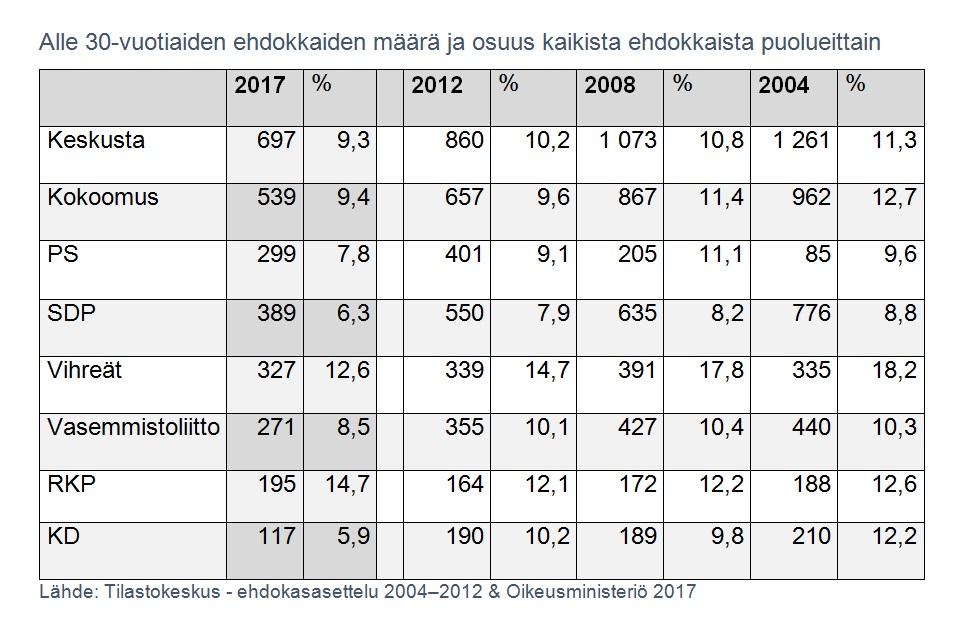 perussuomalaisten kansanedustajien määrä