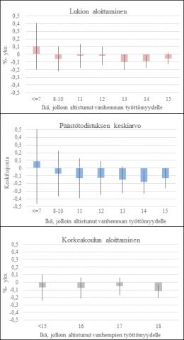Sosiaalinen tausta ja koulutus – Vanhempien työttömyyden vaikutukset lapsen koulumenestykseen ja kouluvalintaan