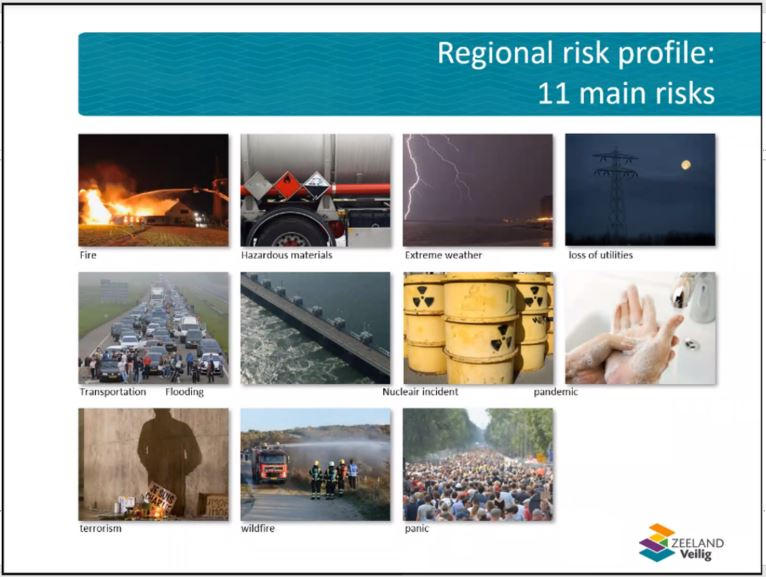 A matrix with 11 photos presenting the high risk areas of Zeeland Region.