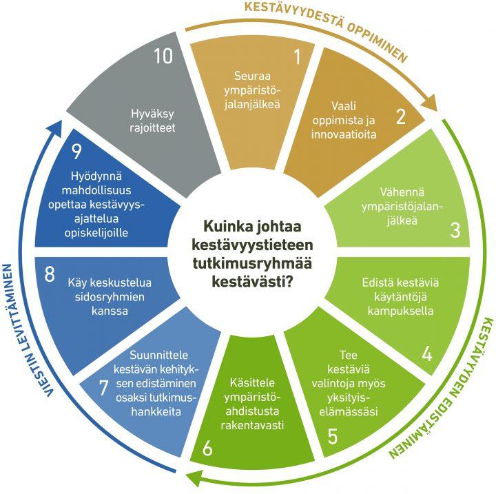 """Kymmenen kohdan kehädiagrammi, jonka otsikko on """"Kuinka johtaa kestävyystieteen tutkimusryhmää johtavasti?"""" Kestävyydestä oppiminen 1 Seuraa ympäristöjalanjälkeä 2 Vaali oppimista ja innovaatioita Kestävyyden edistäminen 3 Vähennä ympäristöjalanjälkeä 4 Edistä kestäviä käytäntöjä kampuksella 5 Tee kestäviä valintoja myös yksityiselämässäsi 6 Käsittele ympäristöahdistusta rakentavasti Viestin levittäminen 7 Suunnittele kestävän kehityksen edistäminen osaksi tutkimushankkeita 8 Käy keskustelua sidosryhmien kanssa 9 Hyödynnä mahdollisuus opettaa kestävyysajattelua opiskelijoille 10 Hyväksy rajoitteet"""
