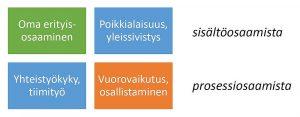 Yhdyskuntasuunnittelijan osaaminen jäsennettynä neljään lohkoon.